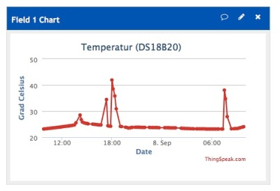 Temperaturkurve bei ThingSpeak, Foto HoSi